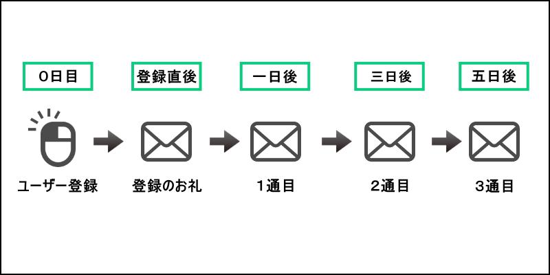 ステップメールの流れ